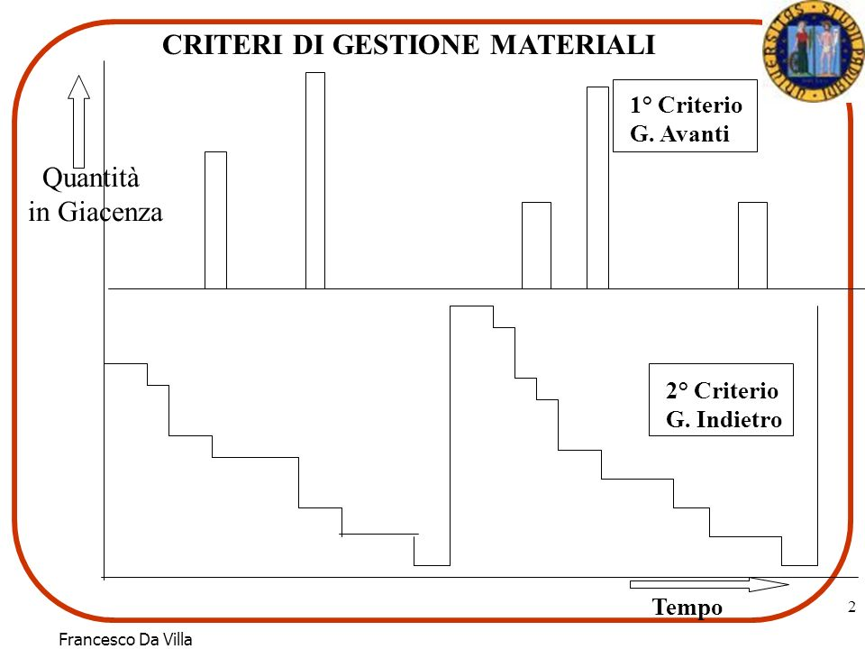 Francesco Da Villa 2 Tempo Quantità in Giacenza 2° Criterio G. Indietro 1° Criterio G. Avanti CRITERI DI GESTIONE MATERIALI