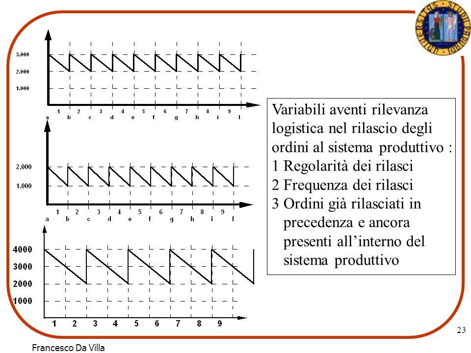 Francesco Da Villa 23 Variabili aventi rilevanza logistica nel rilascio degli ordini al sistema produttivo : 1 Regolarità dei rilasci 2 Frequenza dei