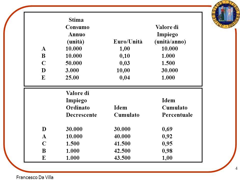 Francesco Da Villa 4 Stima Consumo Valore di Annuo Impiego (unità)Euro/Unità (unità/anno) A10.000 1,0010.000 B10.000 0,101.000 C50.000 0,031.500 D3.00