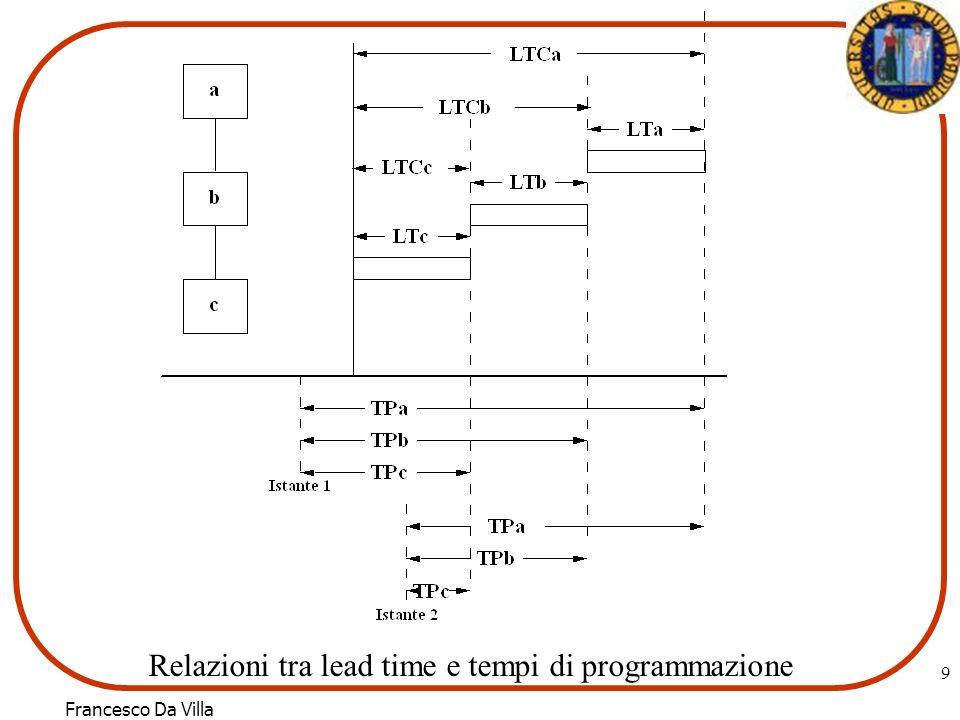 9 Relazioni tra lead time e tempi di programmazione