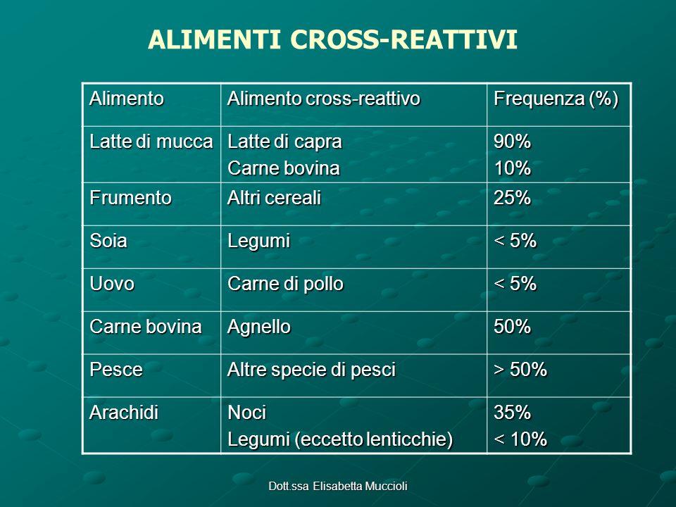 Dott.ssa Elisabetta Muccioli ALIMENTI CROSS-REATTIVI Alimento Alimento cross-reattivo Frequenza (%) Latte di mucca Latte di capra Carne bovina 90%10%