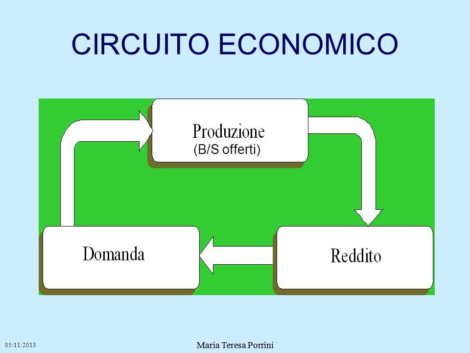 Maria Teresa Porrini CIRCUITO ECONOMICO 05/11/2013 Maria Teresa Porrini (B/S offerti)
