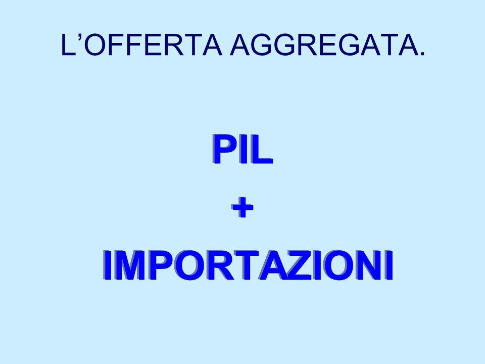 LOFFERTA AGGREGATA. PIL + IMPORTAZIONI PIL + IMPORTAZIONI