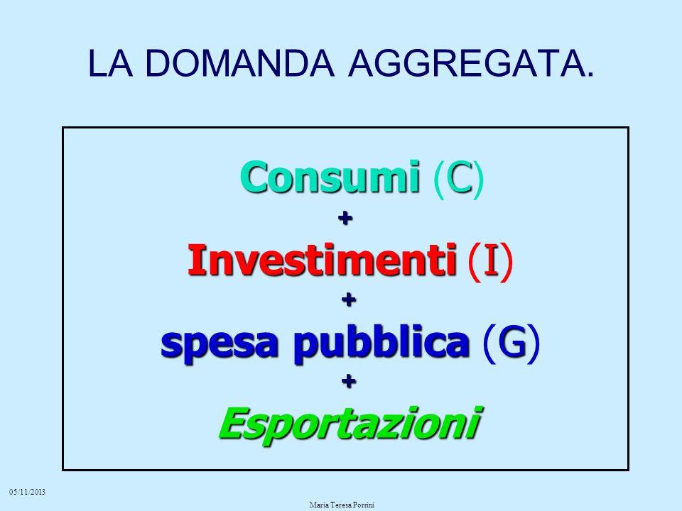 05/11/2013 Maria Teresa Porrini LA DOMANDA AGGREGATA. Consumi C Consumi ( C )+ Investimenti I Investimenti (I) + spesa pubblica G spesa pubblica (G) +