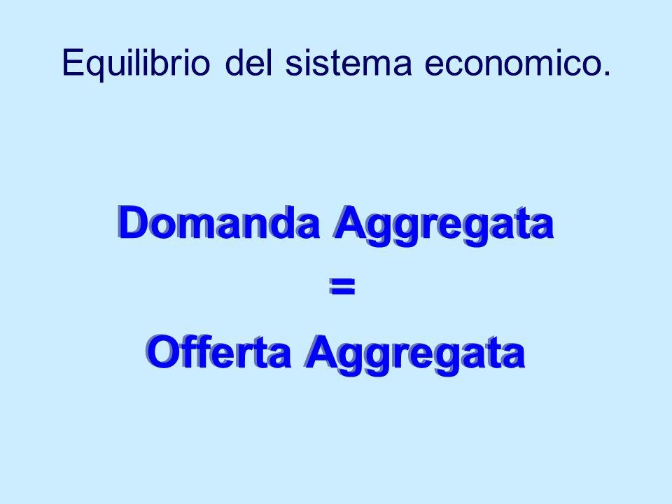 Equilibrio del sistema economico. Domanda Aggregata = Offerta Aggregata Domanda Aggregata = Offerta Aggregata