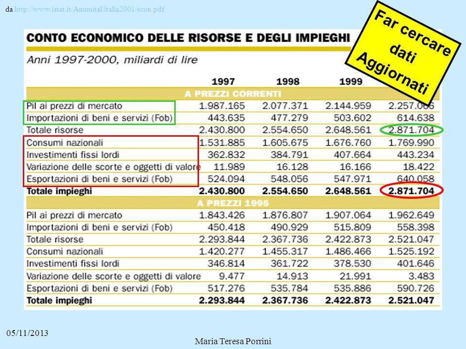 05/11/2013 Maria Teresa Porrini da http://www.istat.it/Anumital/italia2001/econ.pdf Far cercare dati Aggiornati