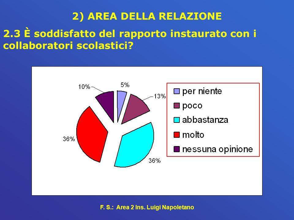 F. S.: Area 2 Ins. Luigi Napoletano 2) AREA DELLA RELAZIONE 2.3 È soddisfatto del rapporto instaurato con i collaboratori scolastici?