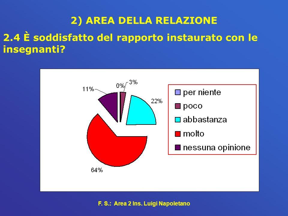 F. S.: Area 2 Ins. Luigi Napoletano 2) AREA DELLA RELAZIONE 2.4 È soddisfatto del rapporto instaurato con le insegnanti?