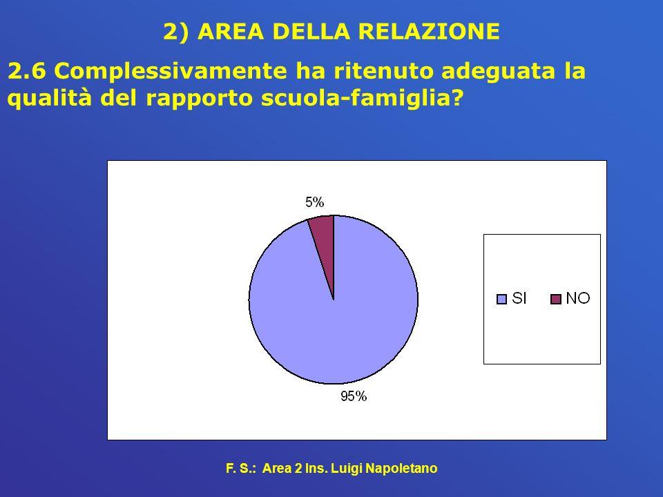 F. S.: Area 2 Ins. Luigi Napoletano 2) AREA DELLA RELAZIONE 2.6 Complessivamente ha ritenuto adeguata la qualità del rapporto scuola-famiglia?