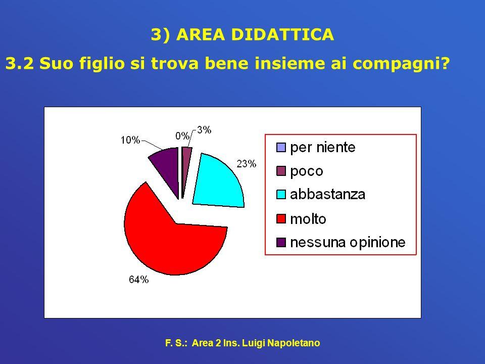 F. S.: Area 2 Ins. Luigi Napoletano 3) AREA DIDATTICA 3.2 Suo figlio si trova bene insieme ai compagni?