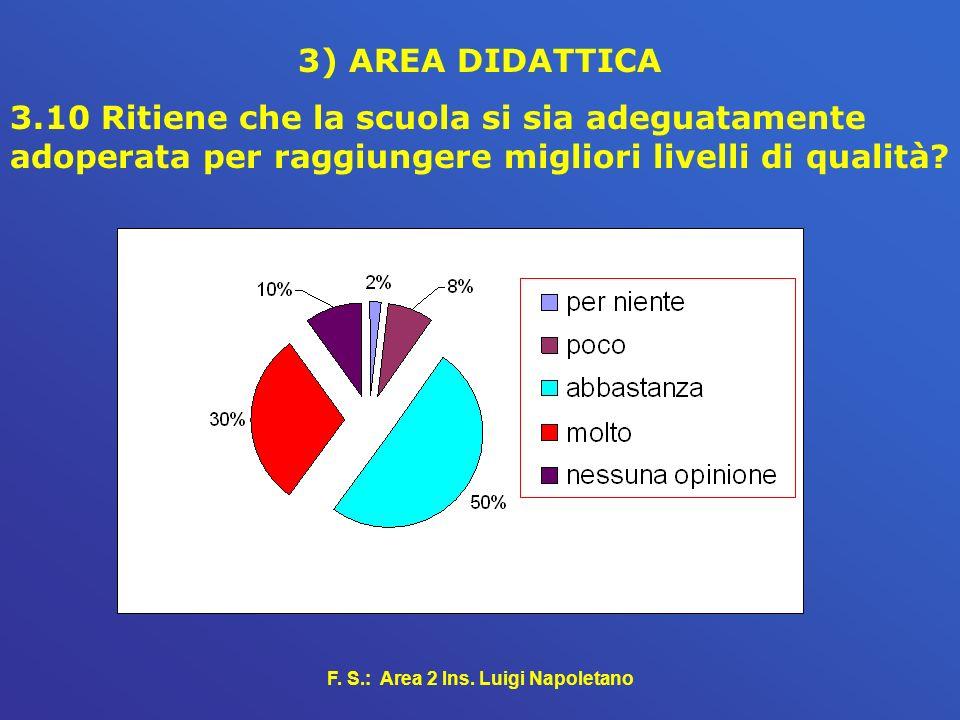 F. S.: Area 2 Ins. Luigi Napoletano 3) AREA DIDATTICA 3.10 Ritiene che la scuola si sia adeguatamente adoperata per raggiungere migliori livelli di qu