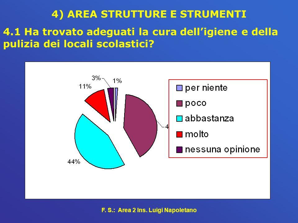 F. S.: Area 2 Ins. Luigi Napoletano 4) AREA STRUTTURE E STRUMENTI 4.1 Ha trovato adeguati la cura delligiene e della pulizia dei locali scolastici?