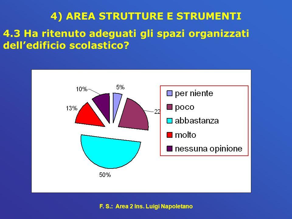 F. S.: Area 2 Ins. Luigi Napoletano 4) AREA STRUTTURE E STRUMENTI 4.3 Ha ritenuto adeguati gli spazi organizzati delledificio scolastico?