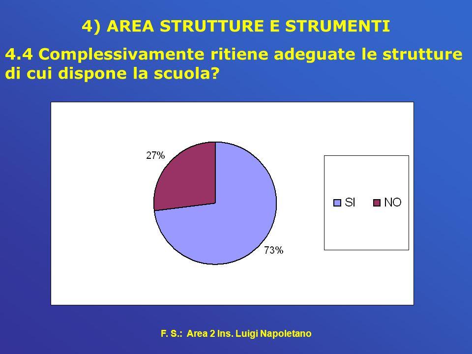 F. S.: Area 2 Ins. Luigi Napoletano 4) AREA STRUTTURE E STRUMENTI 4.4 Complessivamente ritiene adeguate le strutture di cui dispone la scuola?