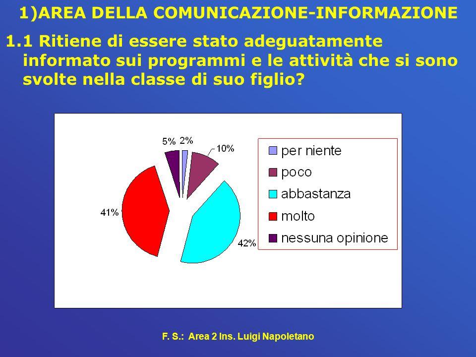 F. S.: Area 2 Ins. Luigi Napoletano 1)AREA DELLA COMUNICAZIONE-INFORMAZIONE 1.1 Ritiene di essere stato adeguatamente informato sui programmi e le att