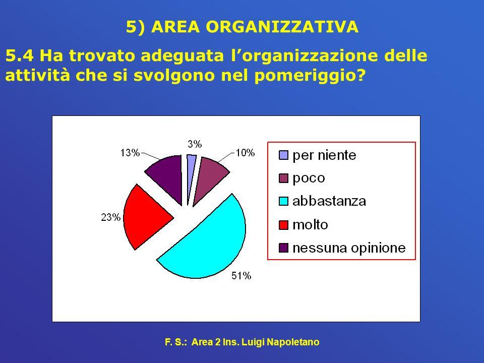 F. S.: Area 2 Ins. Luigi Napoletano 5) AREA ORGANIZZATIVA 5.4 Ha trovato adeguata lorganizzazione delle attività che si svolgono nel pomeriggio?