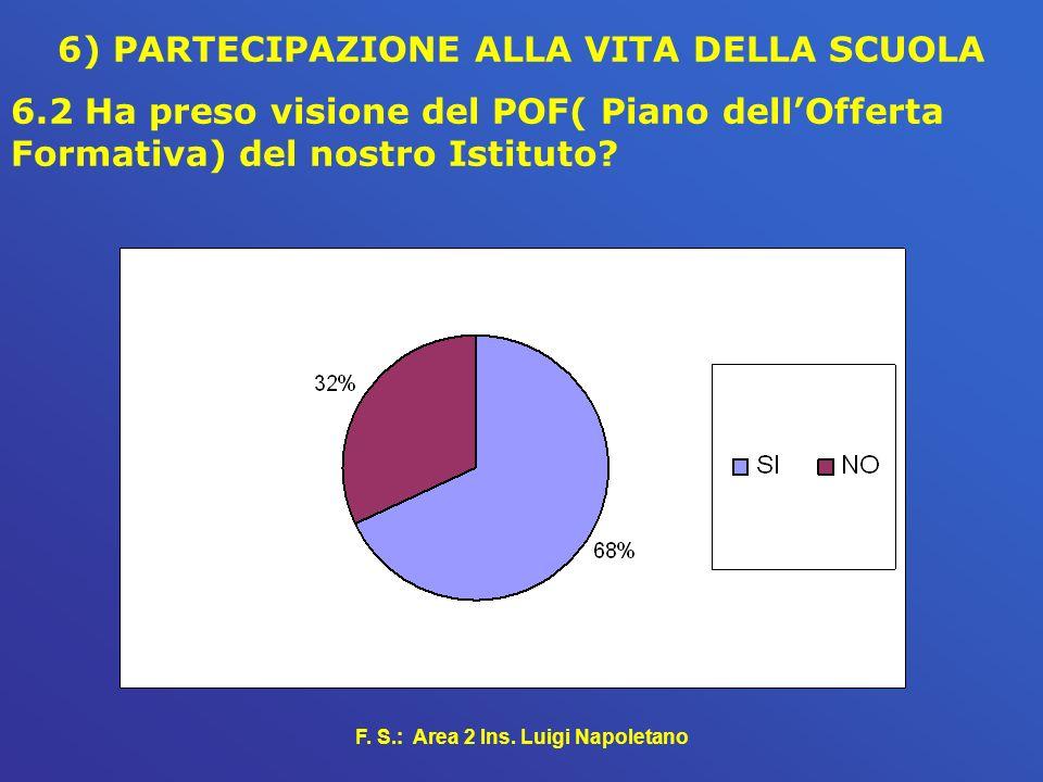 F. S.: Area 2 Ins. Luigi Napoletano 6) PARTECIPAZIONE ALLA VITA DELLA SCUOLA 6.2 Ha preso visione del POF( Piano dellOfferta Formativa) del nostro Ist