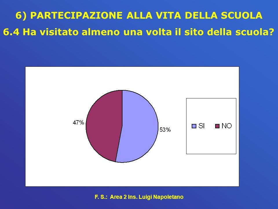 F. S.: Area 2 Ins. Luigi Napoletano 6) PARTECIPAZIONE ALLA VITA DELLA SCUOLA 6.4 Ha visitato almeno una volta il sito della scuola?