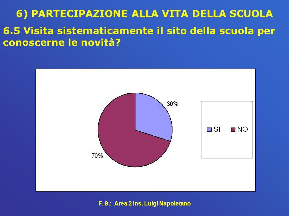F. S.: Area 2 Ins. Luigi Napoletano 6) PARTECIPAZIONE ALLA VITA DELLA SCUOLA 6.5 Visita sistematicamente il sito della scuola per conoscerne le novità