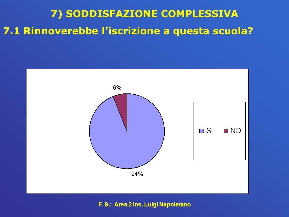 F. S.: Area 2 Ins. Luigi Napoletano 7) SODDISFAZIONE COMPLESSIVA 7.1 Rinnoverebbe liscrizione a questa scuola?