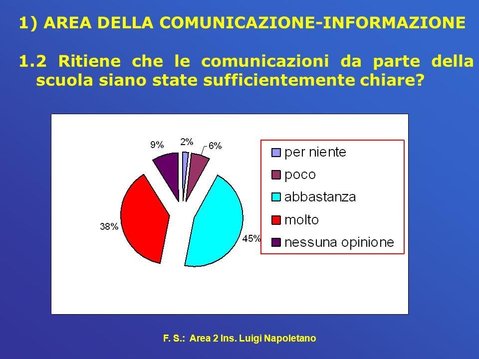 F. S.: Area 2 Ins. Luigi Napoletano 1) AREA DELLA COMUNICAZIONE-INFORMAZIONE 1.2 Ritiene che le comunicazioni da parte della scuola siano state suffic