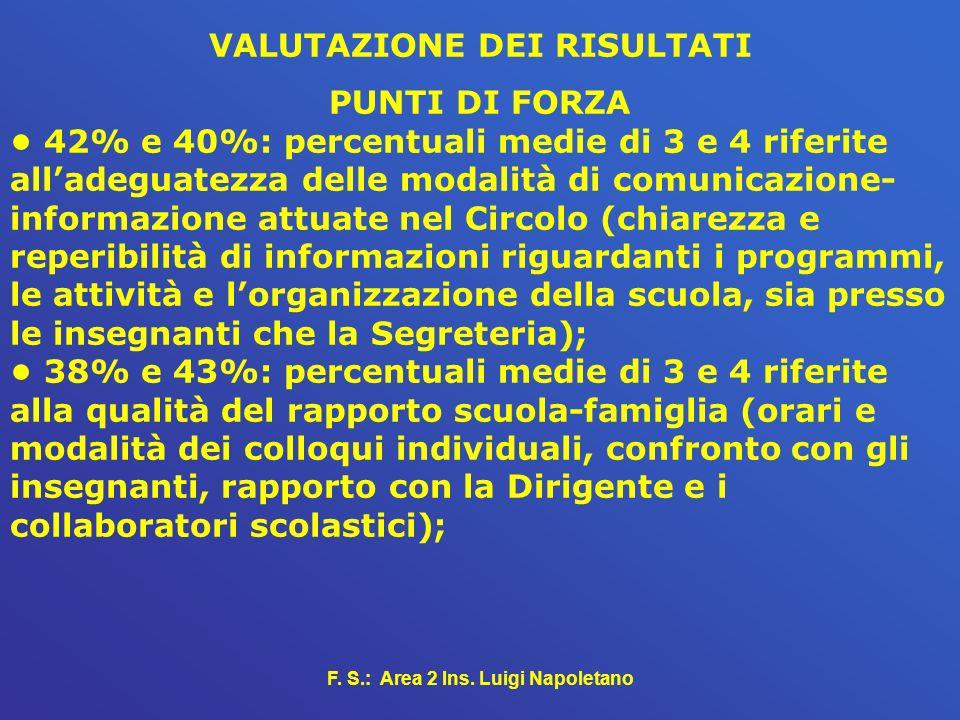 F. S.: Area 2 Ins. Luigi Napoletano VALUTAZIONE DEI RISULTATI PUNTI DI FORZA 42% e 40%: percentuali medie di 3 e 4 riferite alladeguatezza delle modal