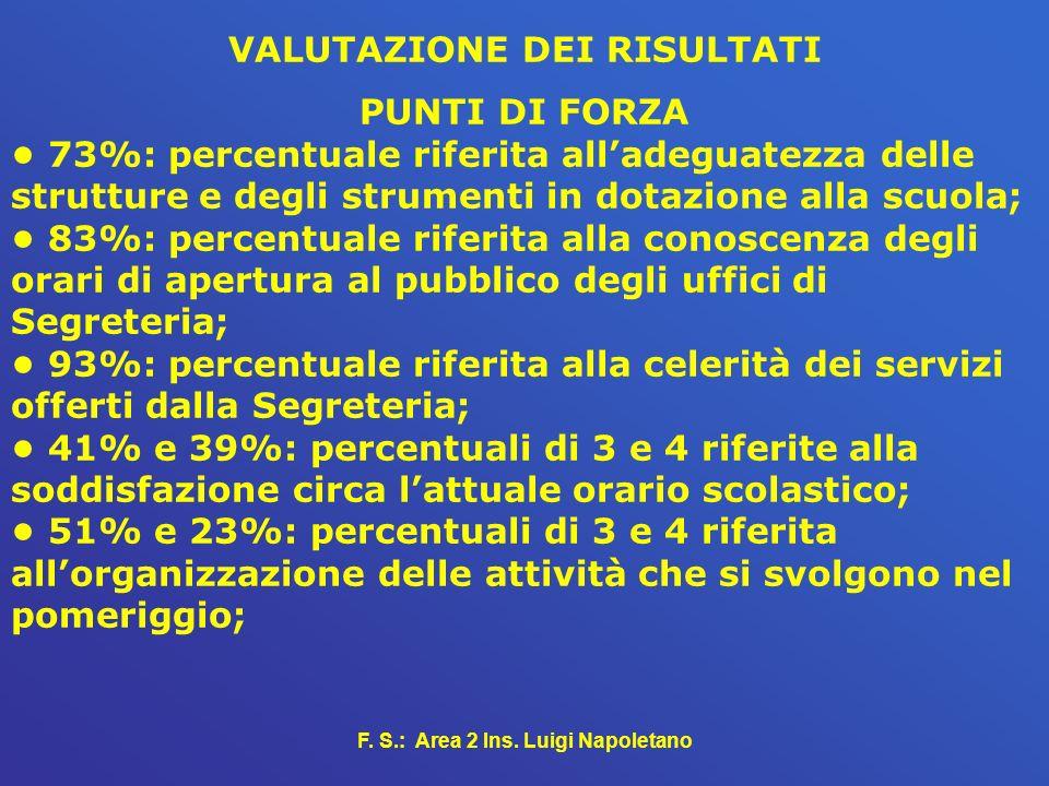 F. S.: Area 2 Ins. Luigi Napoletano VALUTAZIONE DEI RISULTATI PUNTI DI FORZA 73%: percentuale riferita alladeguatezza delle strutture e degli strument