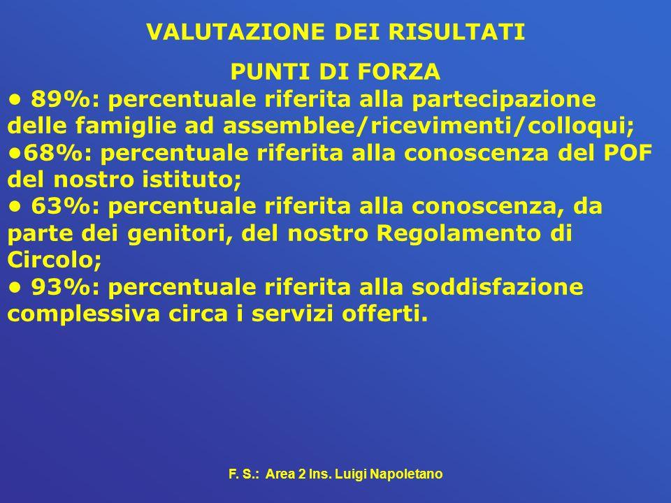 F. S.: Area 2 Ins. Luigi Napoletano VALUTAZIONE DEI RISULTATI PUNTI DI FORZA 89%: percentuale riferita alla partecipazione delle famiglie ad assemblee