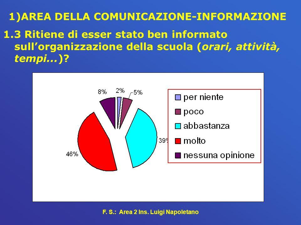 F. S.: Area 2 Ins. Luigi Napoletano 1)AREA DELLA COMUNICAZIONE-INFORMAZIONE 1.3 Ritiene di esser stato ben informato sullorganizzazione della scuola (