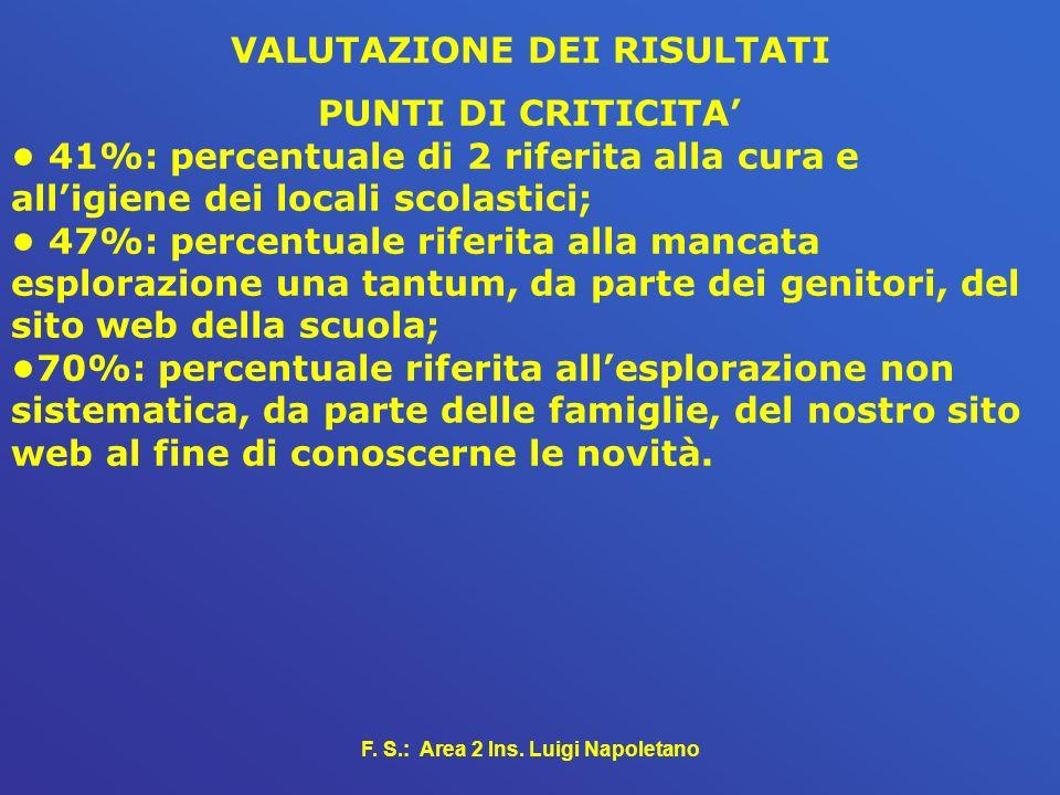 F. S.: Area 2 Ins. Luigi Napoletano VALUTAZIONE DEI RISULTATI PUNTI DI CRITICITA 41%: percentuale di 2 riferita alla cura e alligiene dei locali scola