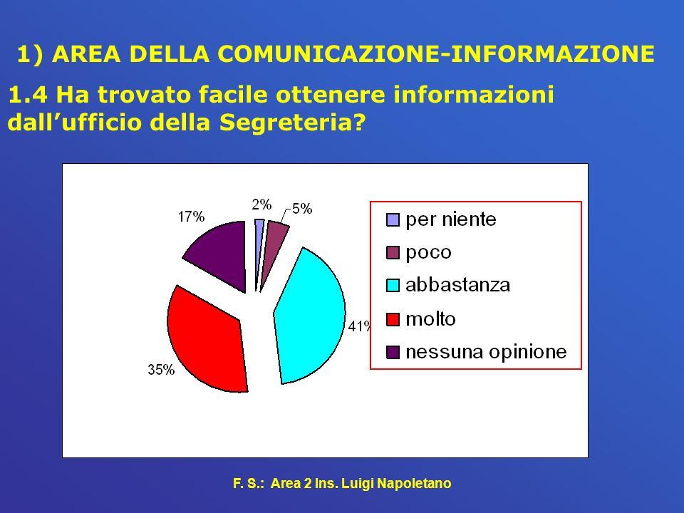 F. S.: Area 2 Ins. Luigi Napoletano 1) AREA DELLA COMUNICAZIONE-INFORMAZIONE 1.4 Ha trovato facile ottenere informazioni dallufficio della Segreteria?