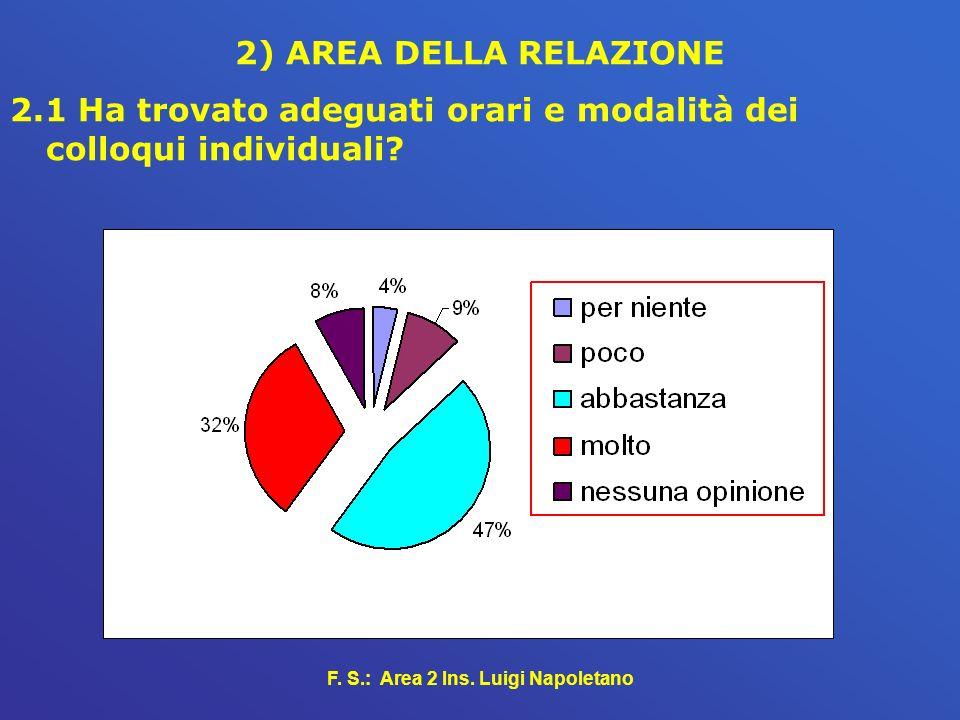 F. S.: Area 2 Ins. Luigi Napoletano 2) AREA DELLA RELAZIONE 2.1 Ha trovato adeguati orari e modalità dei colloqui individuali?