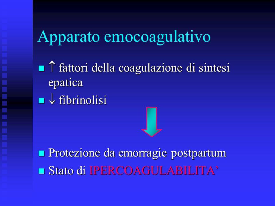 Apparato emocoagulativo fattori della coagulazione di sintesi epatica fattori della coagulazione di sintesi epatica fibrinolisi fibrinolisi Protezione da emorragie postpartum Protezione da emorragie postpartum Stato di IPERCOAGULABILITA Stato di IPERCOAGULABILITA