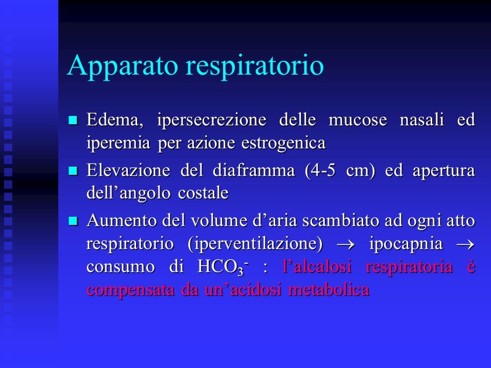 Apparato respiratorio Edema, ipersecrezione delle mucose nasali ed iperemia per azione estrogenica Edema, ipersecrezione delle mucose nasali ed iperemia per azione estrogenica Elevazione del diaframma (4-5 cm) ed apertura dellangolo costale Elevazione del diaframma (4-5 cm) ed apertura dellangolo costale Aumento del volume daria scambiato ad ogni atto respiratorio (iperventilazione) ipocapnia consumo di HCO 3 - : lalcalosi respiratoria è compensata da unacidosi metabolica Aumento del volume daria scambiato ad ogni atto respiratorio (iperventilazione) ipocapnia consumo di HCO 3 - : lalcalosi respiratoria è compensata da unacidosi metabolica