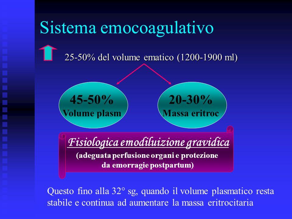 Sistema emocoagulativo 25-50% del volume ematico (1200-1900 ml) 25-50% del volume ematico (1200-1900 ml) 45-50% Volume plasm 20-30% Massa eritroc Fisiologica emodiluizione gravidica (adeguata perfusione organi e protezione da emorragie postpartum) Questo fino alla 32° sg, quando il volume plasmatico resta stabile e continua ad aumentare la massa eritrocitaria