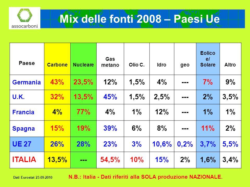 Mix delle fonti 2008 – Paesi Ue Paese CarboneNucleare Gas metanoOlio C.Idrogeo Eolico e/ SolareAltro Germania 43%23,5%12%1,5%4%---7%9% U.K. 32%13,5%45