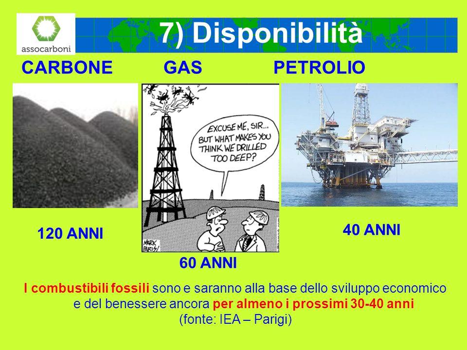 CARBONE GAS PETROLIO 120 ANNI 60 ANNI 40 ANNI 7) Disponibilità I combustibili fossili sono e saranno alla base dello sviluppo economico e del benesser