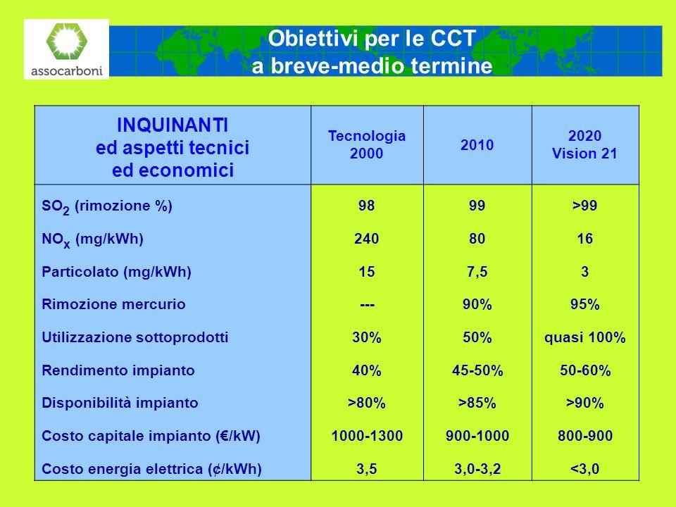 Obiettivi per le CCT a breve-medio termine INQUINANTI ed aspetti tecnici ed economici Tecnologia 2000 2010 2020 Vision 21 SO 2 (rimozione %)9899>99 NO
