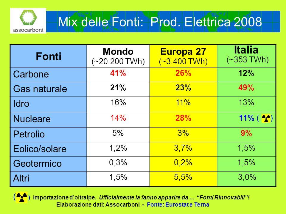 Mix delle Fonti: Prod. Elettrica 2008 Fonti Mondo (~20.200 TWh) Europa 27 (~3.400 TWh) Italia (~353 TWh) Carbone 41%26%12% Gas naturale 21%23%49% Idro