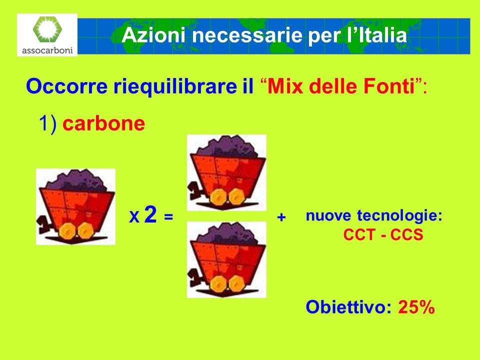 Emissioni inquinanti: ricadute al suolo Studio comparativo sviluppato da ERM Italia (Gruppo Environmental Resources Management).