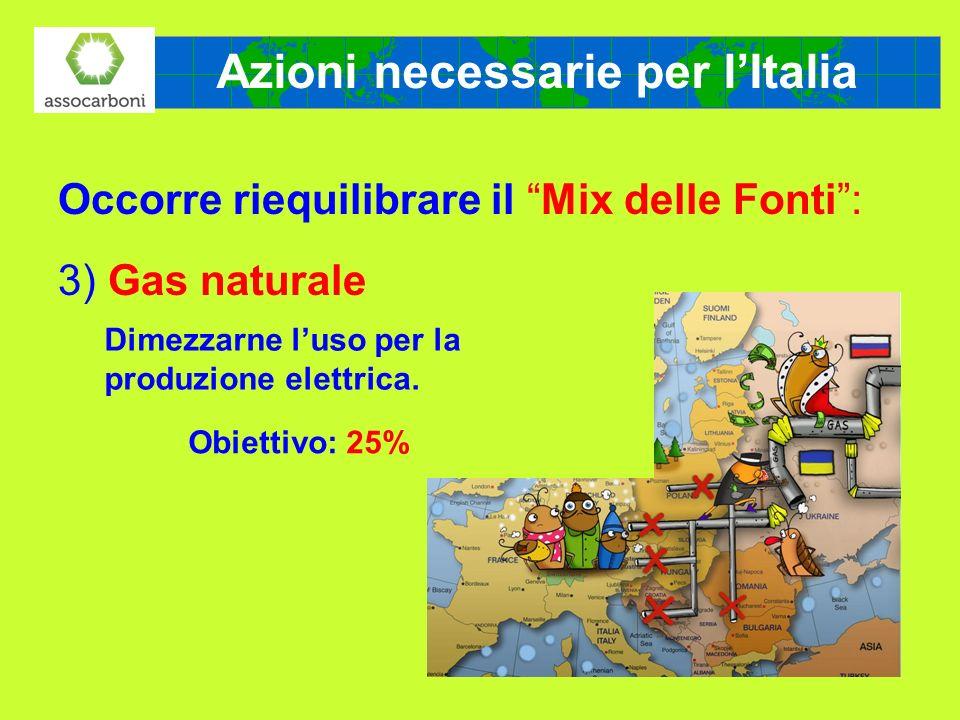 Azioni necessarie per lItalia Occorre riequilibrare il Mix delle Fonti: 3) Gas naturale Dimezzarne luso per la produzione elettrica. Obiettivo: 25%