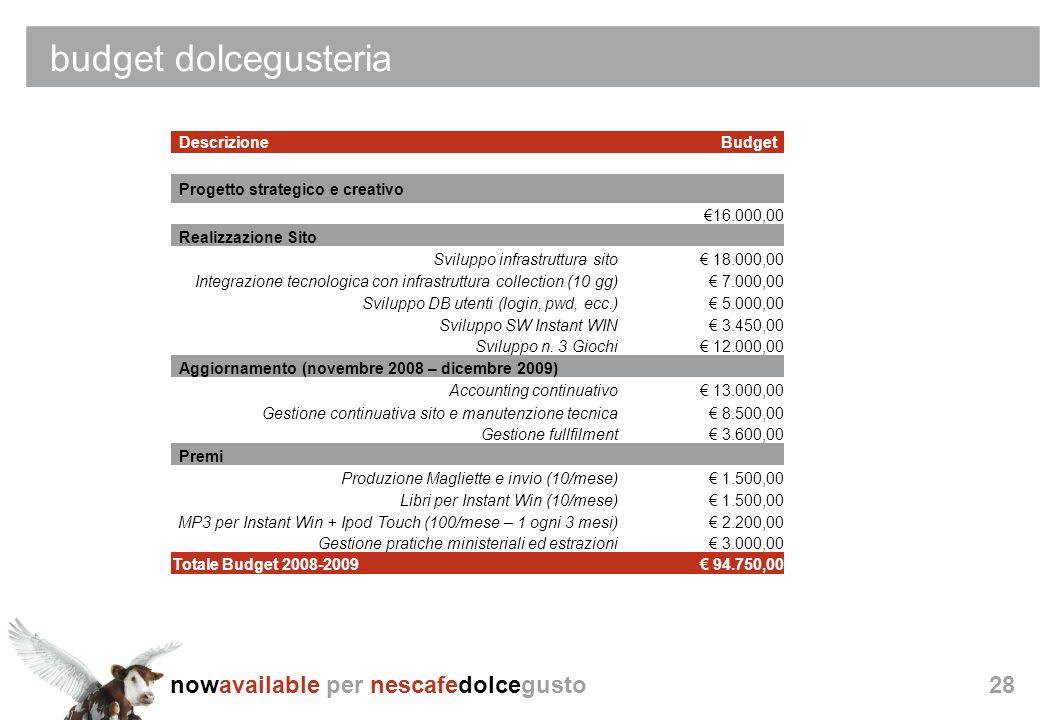 nowavailable per nescafedolcegusto28 DescrizioneBudget Progetto strategico e creativo 16.000,00 Realizzazione Sito Sviluppo infrastruttura sito 18.000