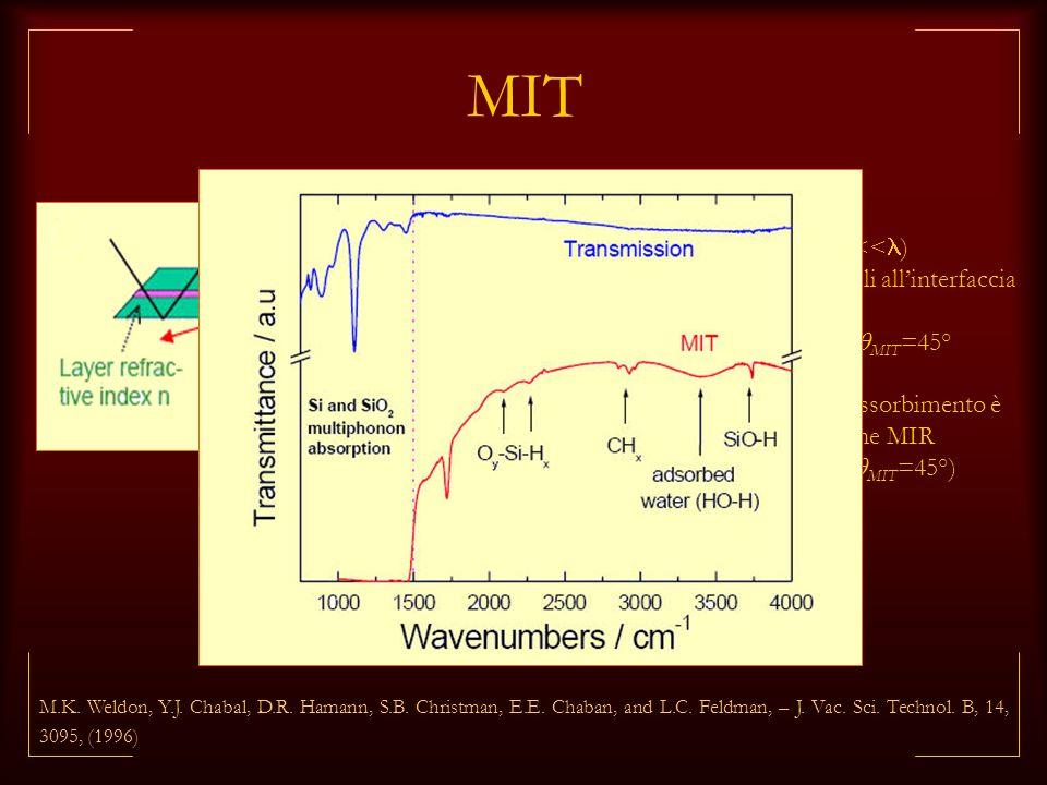 MIT interfaccia sepolta trasmissione per tunneling (d<< ) enhancement dei modi normali allinterfaccia rispetto ai paralleli Si/SiO x I /I // ~40-50 MI