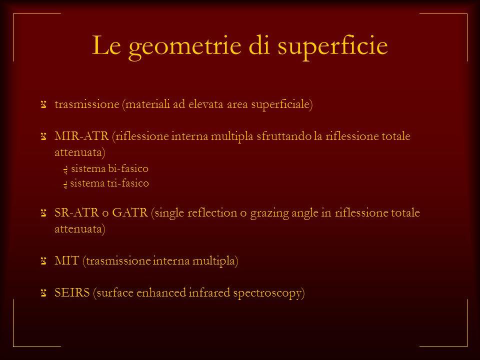 Le geometrie di superficie trasmissione (materiali ad elevata area superficiale) MIR-ATR (riflessione interna multipla sfruttando la riflessione total