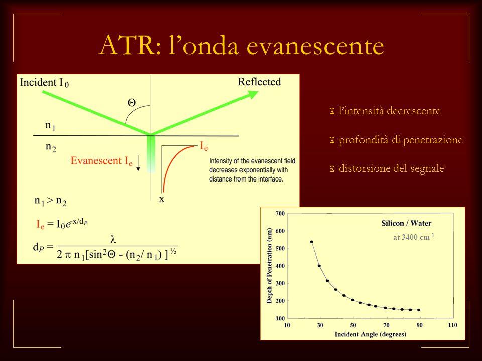 ATR: londa evanescente lintensità decrescente profondità di penetrazione distorsione del segnale at 3400 cm -1
