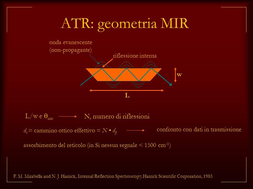 ATR: geometria MIR riflessione interna L/w e inc w onda evanescente (non-propagante) d e = cammino ottico effettivo = N d p confronto con dati in tras