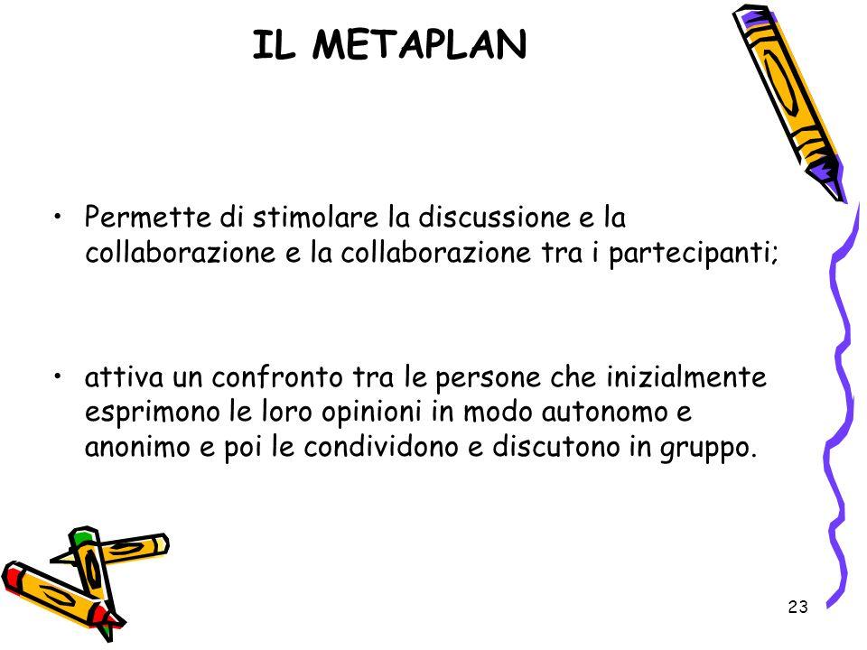 23 IL METAPLAN Permette di stimolare la discussione e la collaborazione e la collaborazione tra i partecipanti; attiva un confronto tra le persone che
