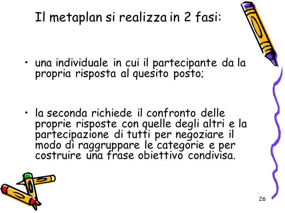 26 Il metaplan si realizza in 2 fasi: una individuale in cui il partecipante da la propria risposta al quesito posto; la seconda richiede il confronto