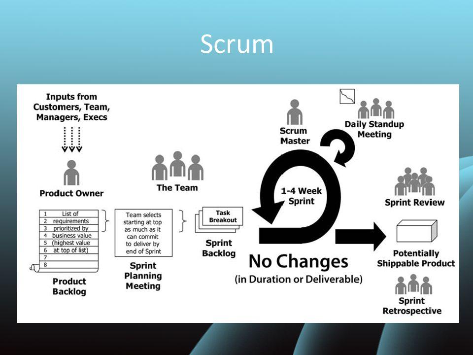 Lo Sprint Scrum è una metodologia iterativa o incrementale che struttura lo sviluppo in cicli di lavoro chiamati Sprint Durata dello sprint: da 1 a 4 settimane e finisce sempre in un giorno prestabilito Lo Sprint non è modificabile né in termini di durata, né in termini di deliverables Allinizio di uno Sprint un team cross-functional seleziona gli item da una lista prestabilita e si impegna a completarli prima della fine dello Sprint Durante lo Sprint il team si aggiorna brevemente sui progressi e aggiorna dei diagrammi che gli permettono di capire landamento dello Sprint