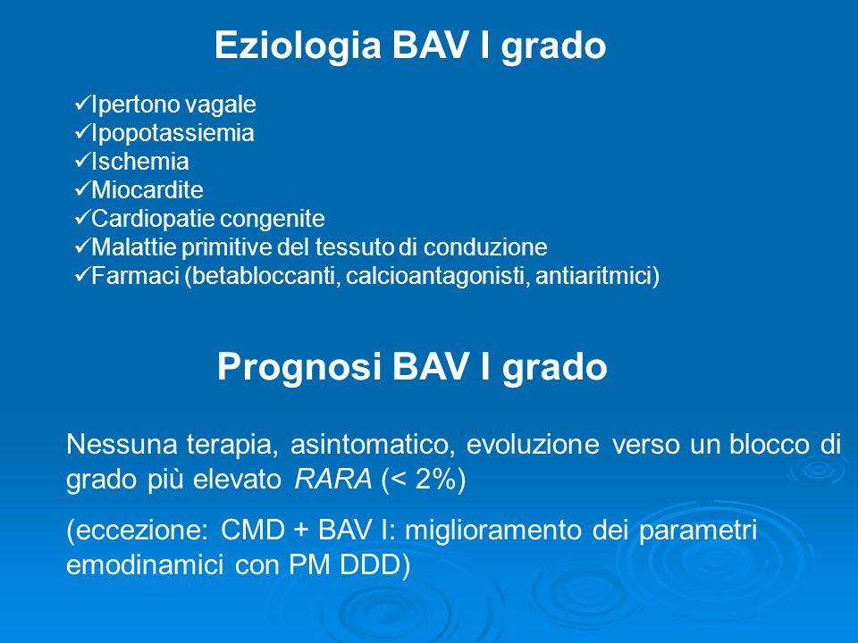 Eziologia BAV I grado Ipertono vagale Ipopotassiemia Ischemia Miocardite Cardiopatie congenite Malattie primitive del tessuto di conduzione Farmaci (b